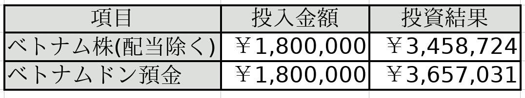ベトナム株リターン