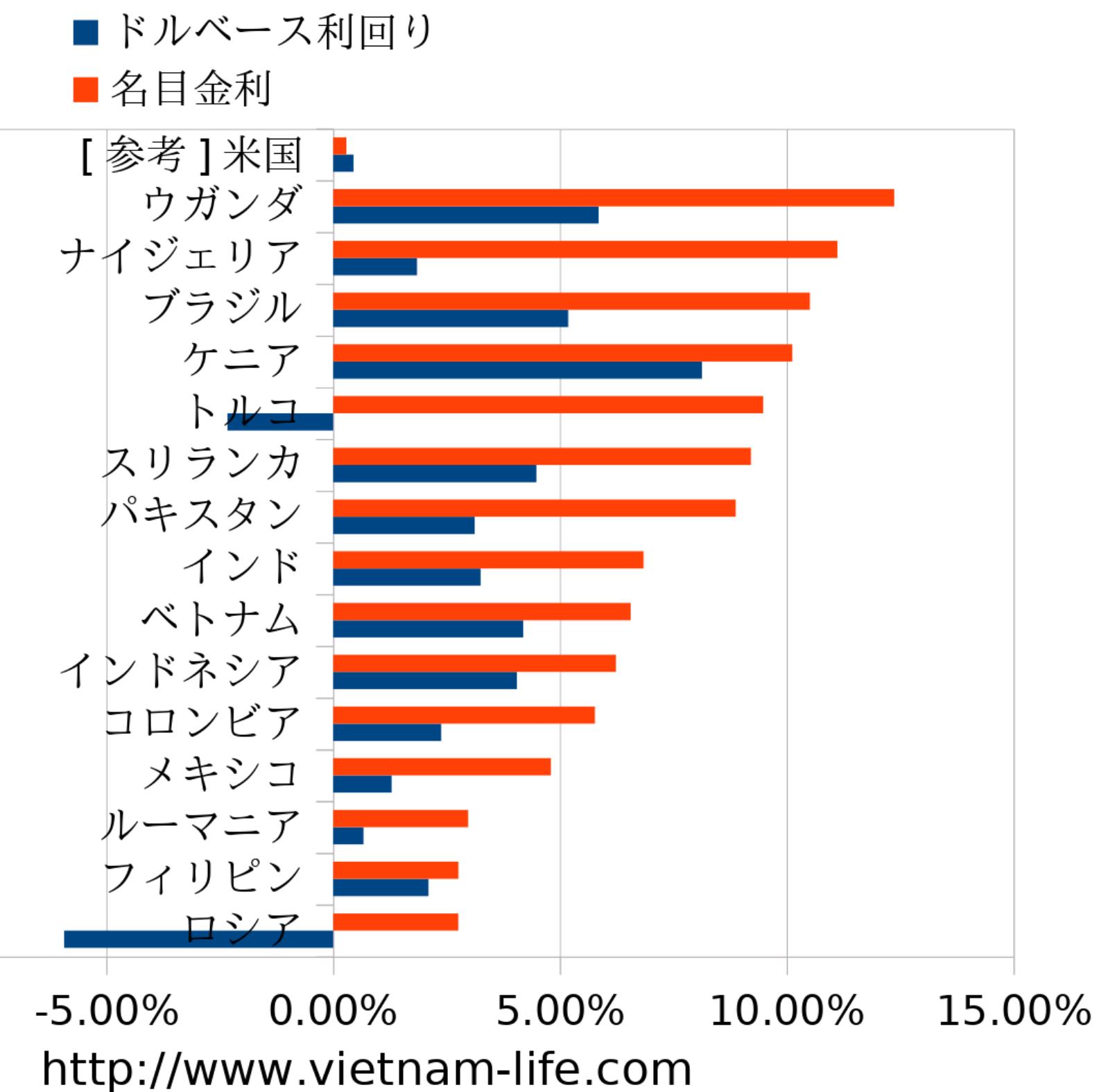 名目金利順新興国債券棒グラフ