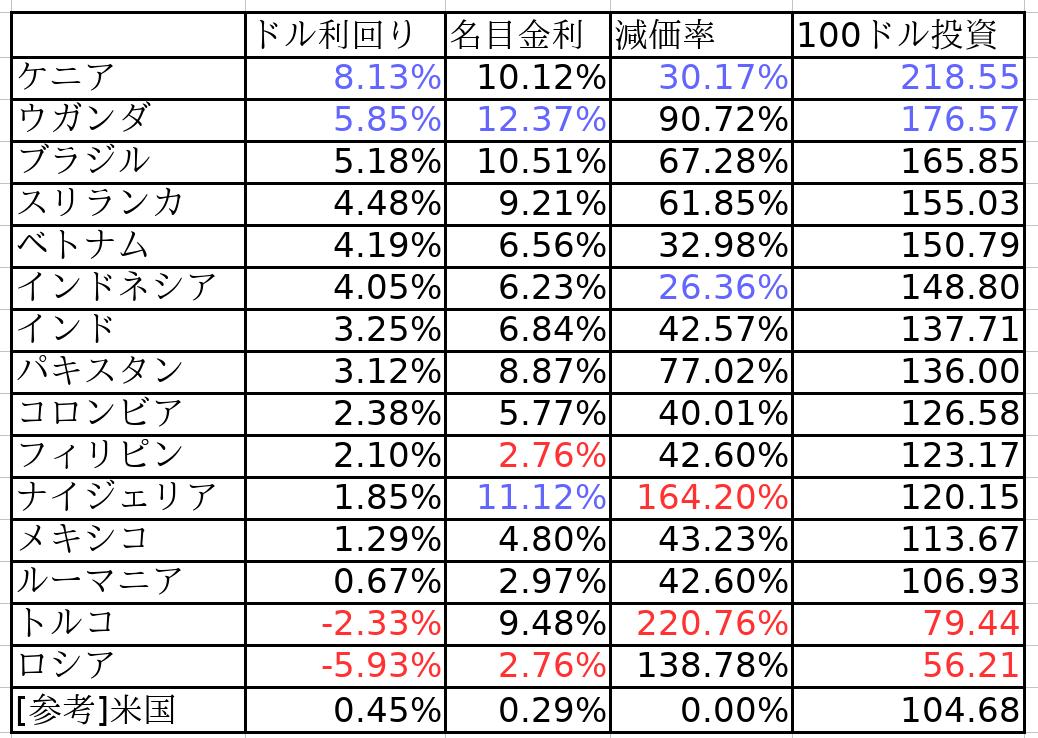 ドル利回り順新興国債券利回り表
