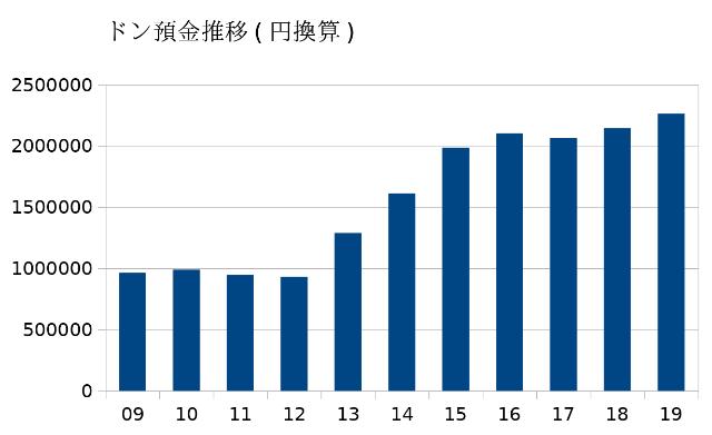 ベトナムドン円換算預金額
