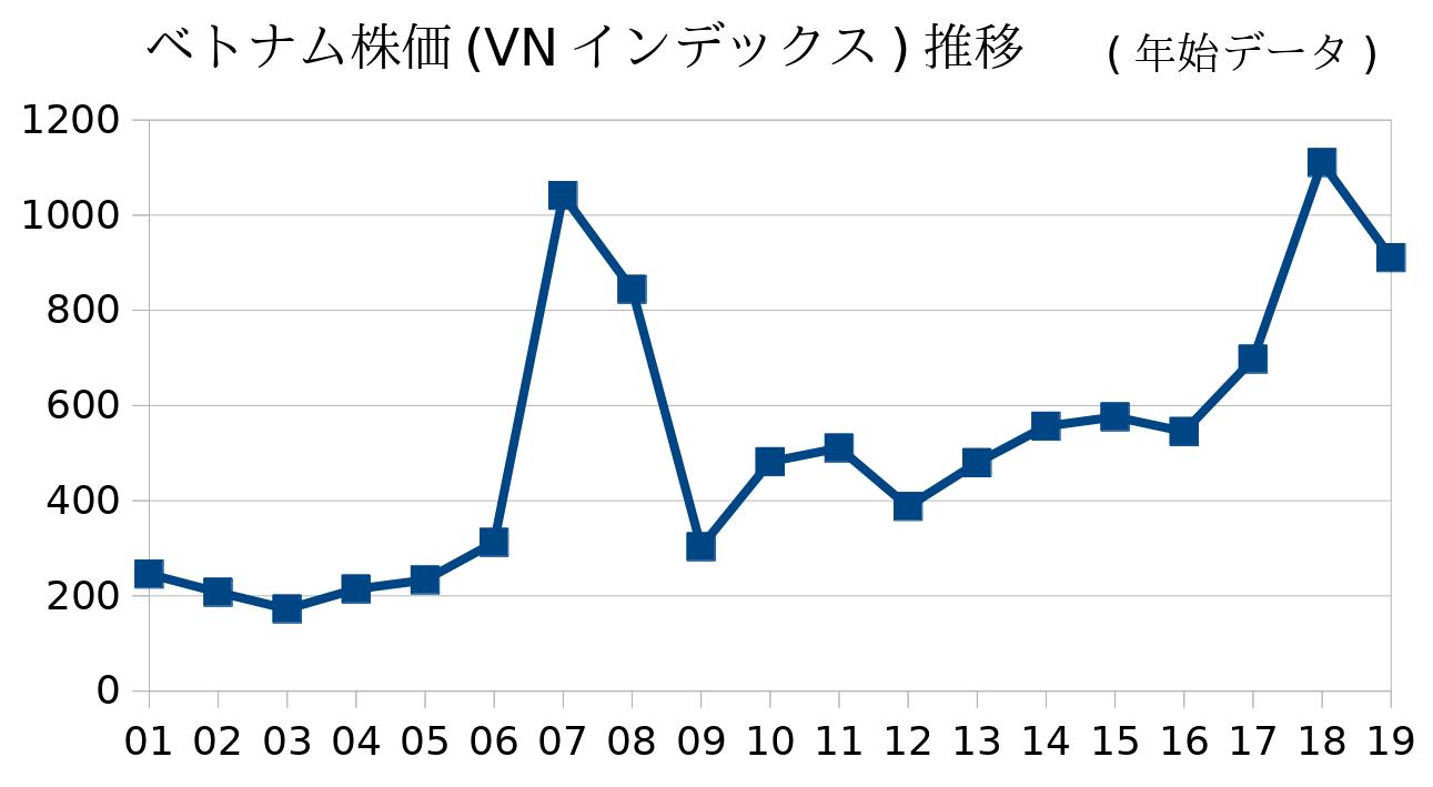 ベトナム株価推移