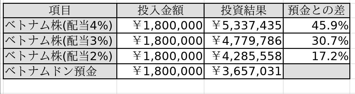 ベトナム株トータルリターン