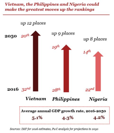 ベトナム2050年のGDP