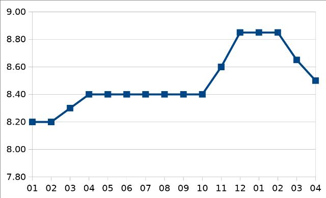 ベトナム銀行金利推移