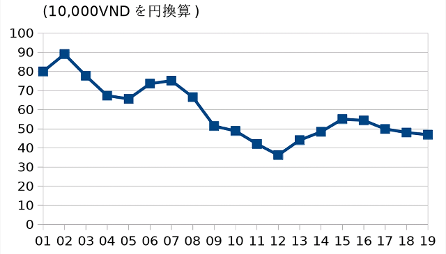 ベトナムドン対円レート推移