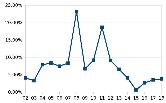 ベトナムインフレ率推移
