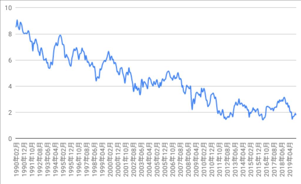 米国10年国債利回り推移