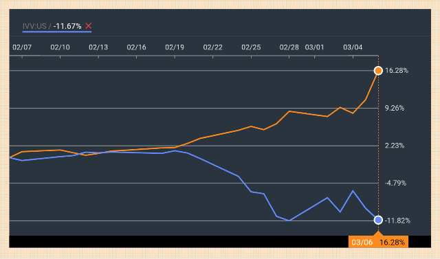 VGLTと米国株