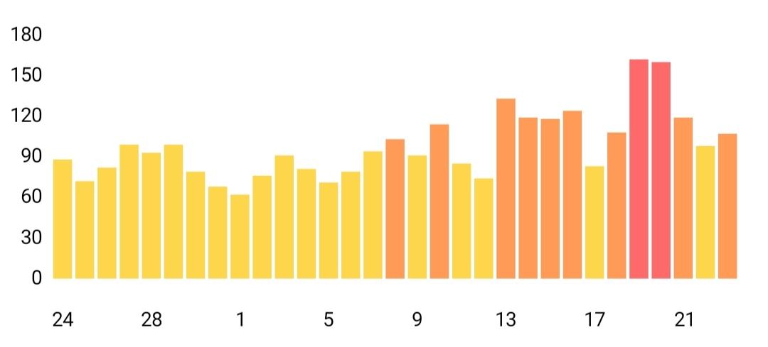 ホーチミン大気汚染過去データ