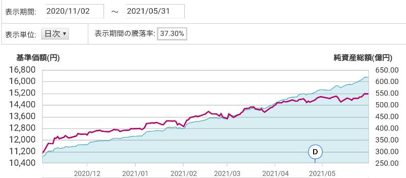 全世界株式